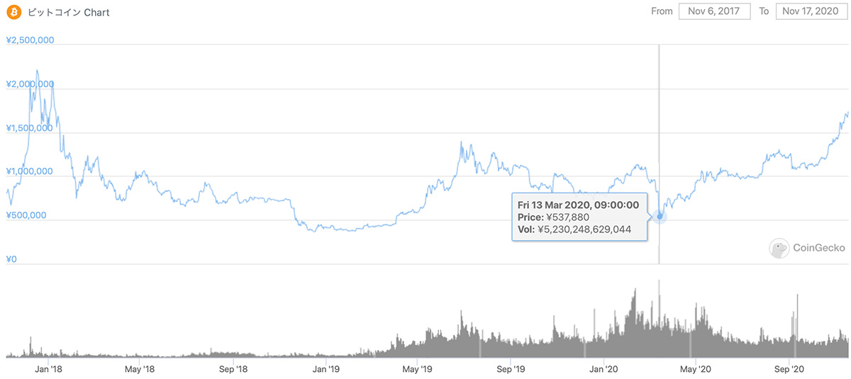 2017年11月6日〜2020年11月17日 BTCのチャート(引用:coingecko.com)