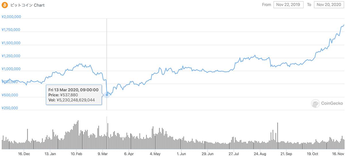 2019年11月22日〜2020年11月20日 BTCのチャート(引用:coingecko.com)