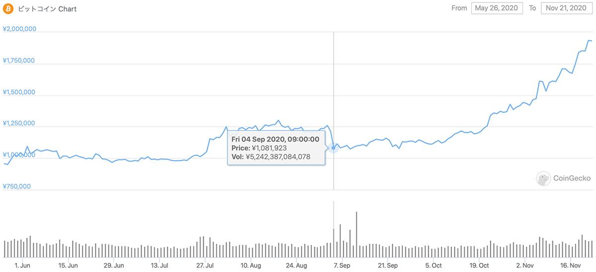 2020年5月26日〜2020年11月21日 BTCのチャート(引用:coingecko.com)