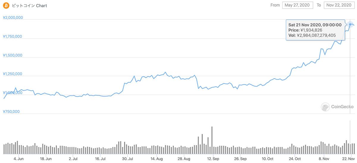 2020年5月27日〜2020年11月22日 BTCのチャート(引用:coingecko.com)