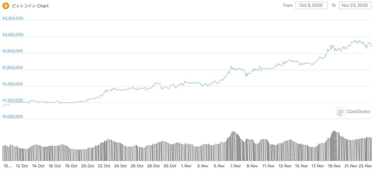 2020年10月9日〜2020年11月23日 BTCのチャート(引用:coingecko.com)