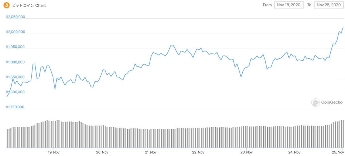 2020年11月18日〜2020年11月25日 BTC/JPYのチャート(画像:CoinGecko)