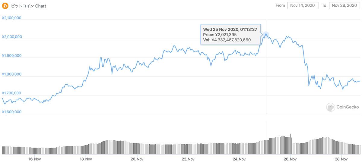 2020年11月14日〜2020年11月28日 BTCのチャート(引用:coingecko.com)