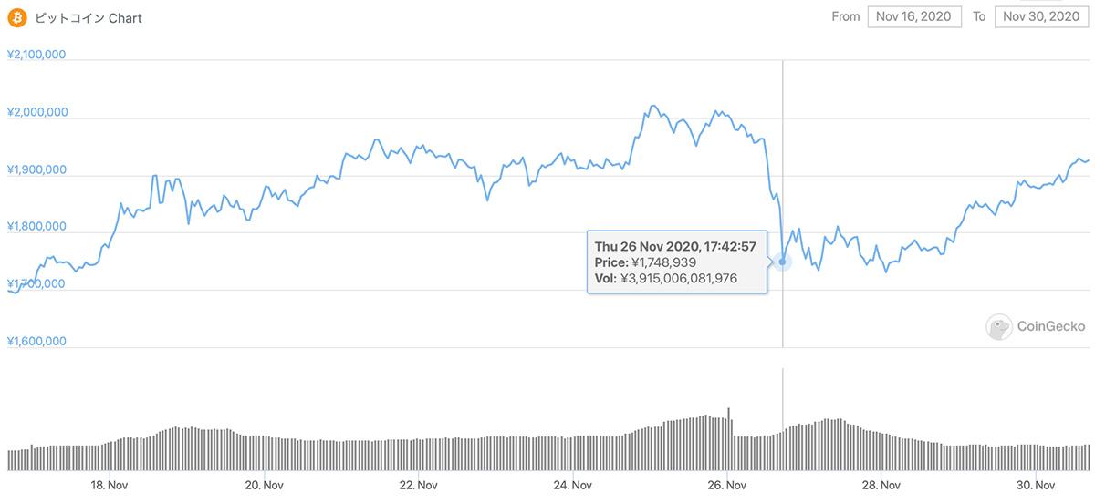 2020年11月16日〜2020年11月30日 BTCのチャート(引用:coingecko.com)