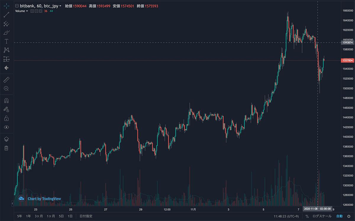 2020年10月21日〜2020年11月8日 BTC/JPYの1時間足チャート(画像:bitbank)