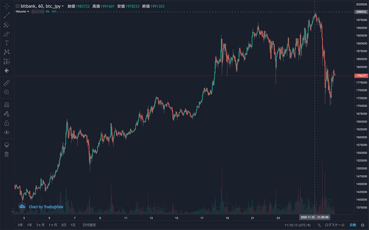 2020年11月2日〜2020年11月27日 BTC/JPYの1時間足チャート(画像:bitbank)