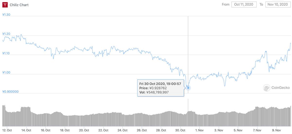 2020年10月11日〜2020年11月10日 CHZのチャート(画像:CoinGecko)