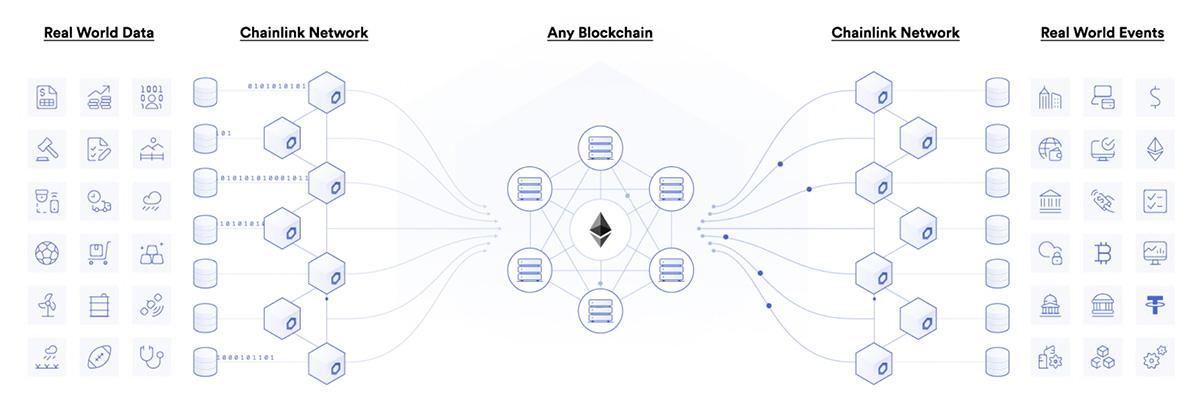 Chainlinkは「現実世界の様々なデータ」と「ブロックチェーン」と繋ぐ役割を果たす(画像:Chainlink)