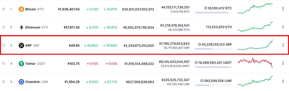 2020年11月22日 時価総額ランキングTOP5通貨の価格上昇率(画像:CoinMarketCap)
