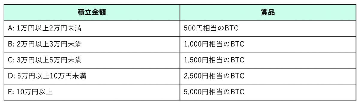 キャンペーン期間中に「新規お申し込み」または「利用再開の申し込み」を行なった方の賞金額(画像:コインチェック)