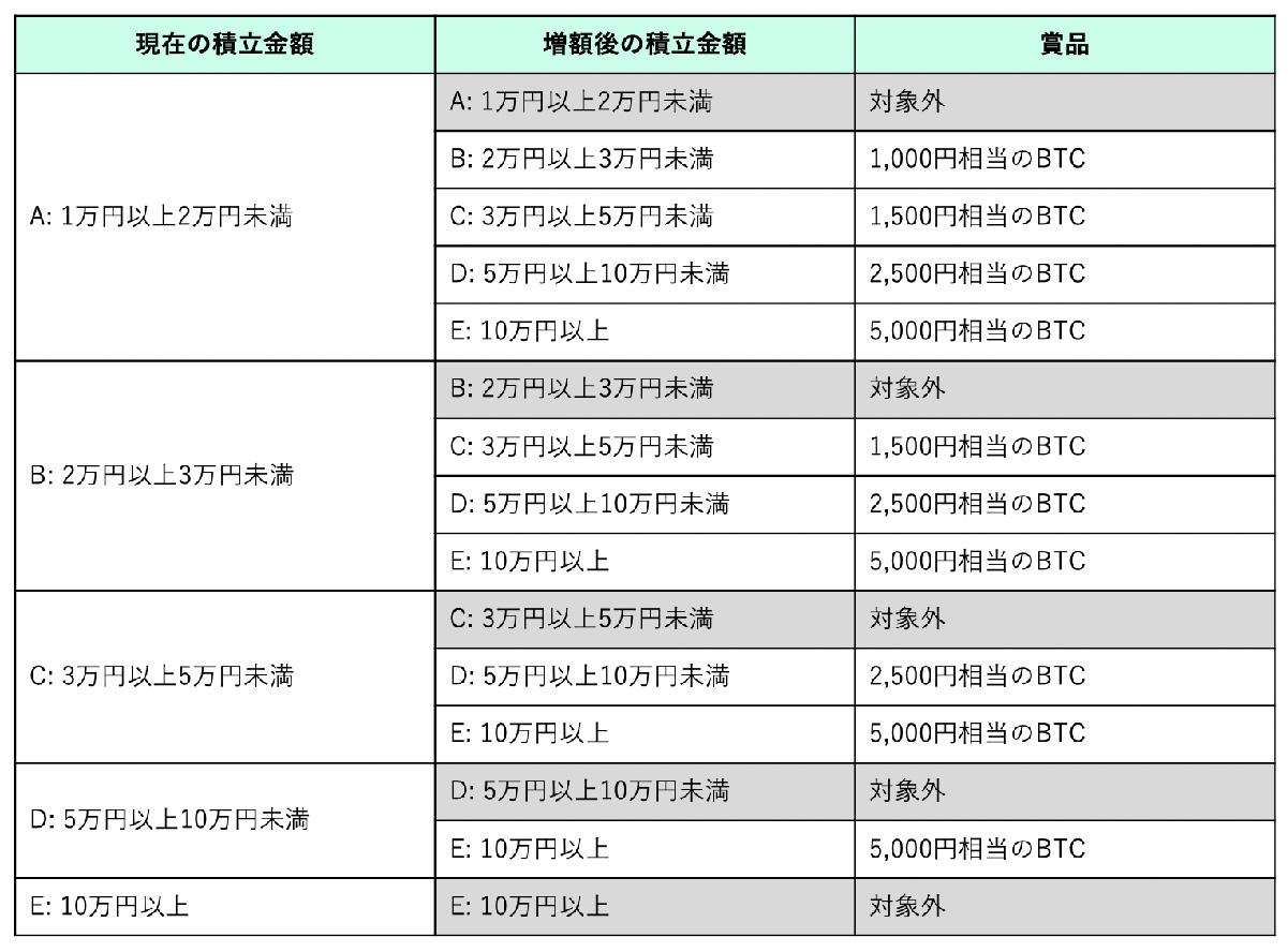 キャンペーン期間中に積立金額を増額した方の賞金額(画像:コインチェック)