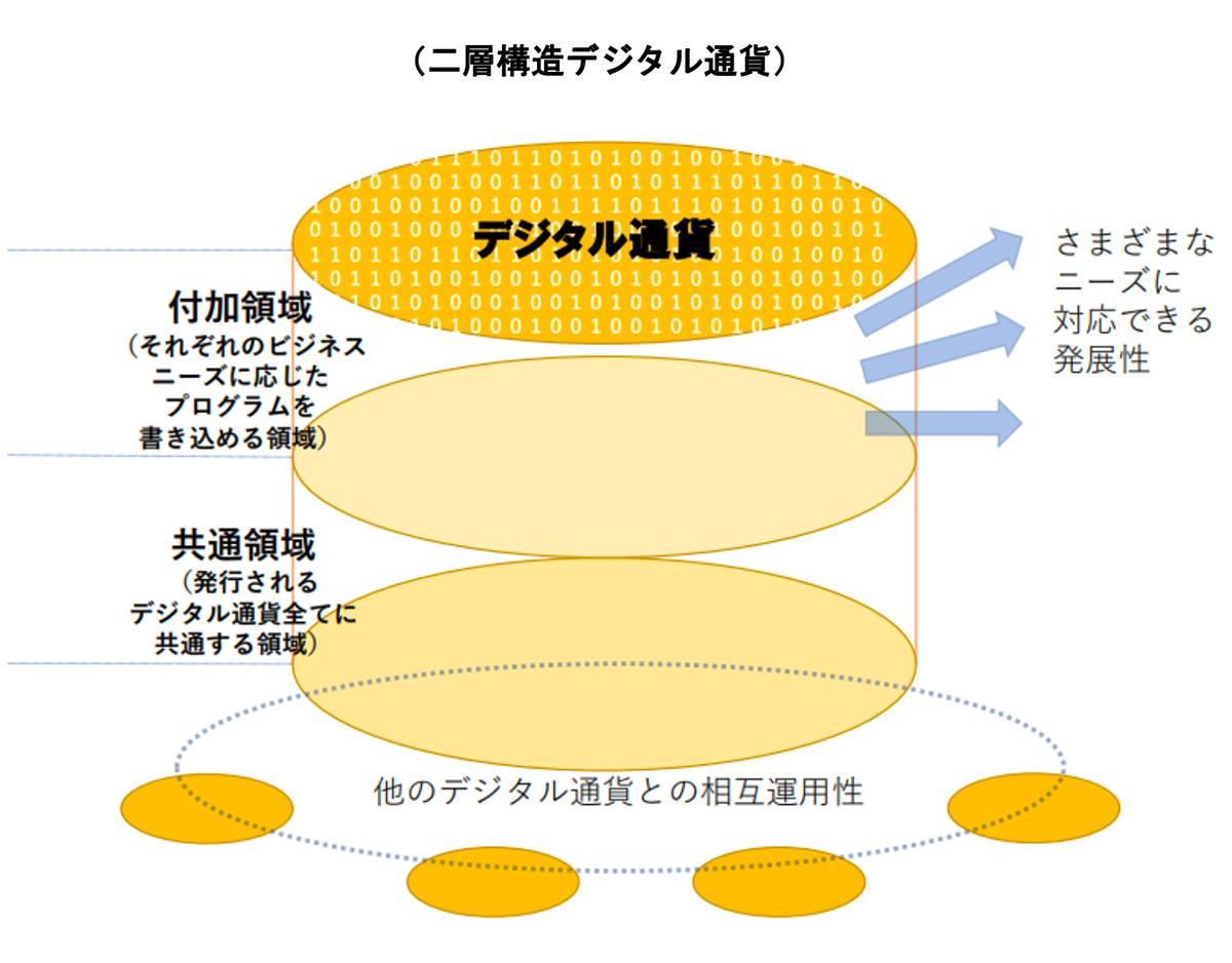 二層構造のデジタル通貨(画像:デジタル通貨勉強会最終報告書)