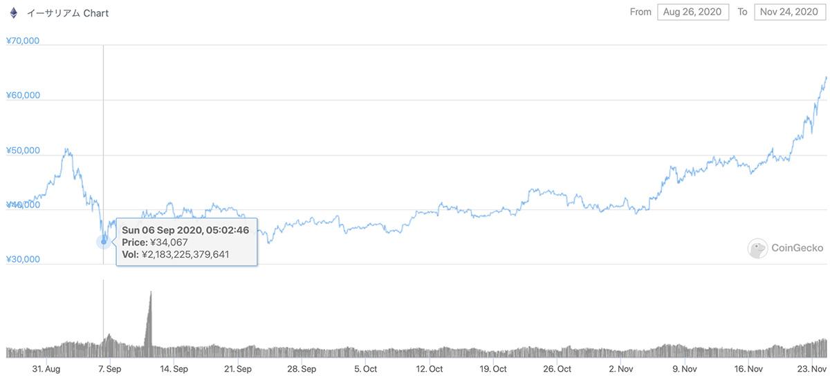 2020年8月26日〜2020年11月24日 ETHの価格推移(画像:CoinCgecko)