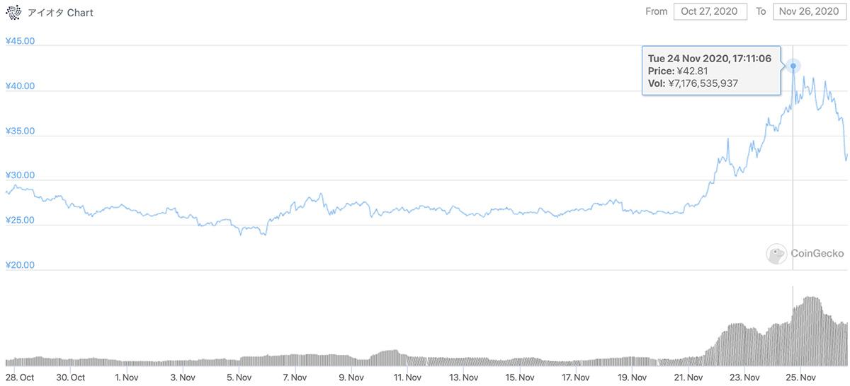 2020年10月27日〜2020年11月26日 MIOTAのチャート(引用:coingecko.com)