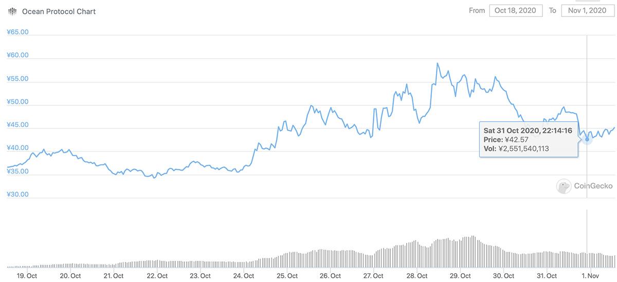2020年10月18日〜2020年11月1日 OCEANの価格チャート(画像:CoinGecko)