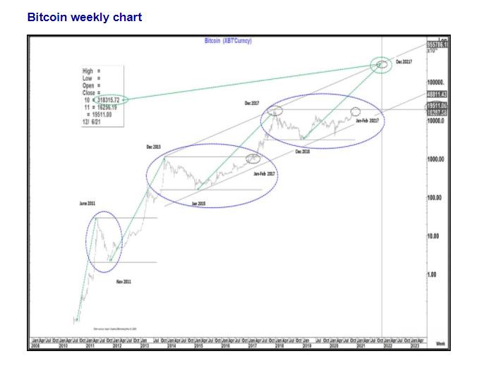 2010年〜2023年までの長期的なビットコイン価格チャート・価格予想(画像:@classicmacro氏のツイートから)