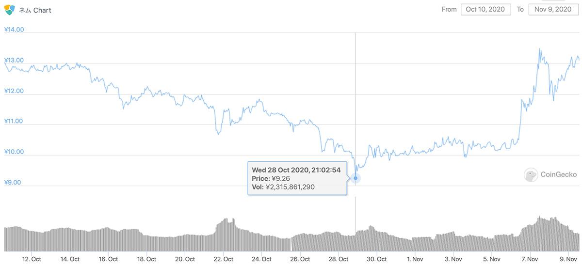 2020年10月10日〜2020年11月9日 XEMのチャート(引用:coingecko.com)