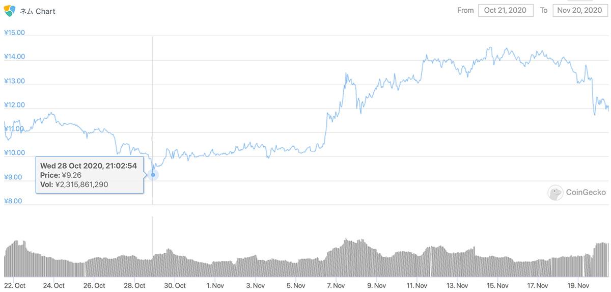 2020年10月21日〜2020年11月20日 XEMのチャート(引用:coingecko.com)