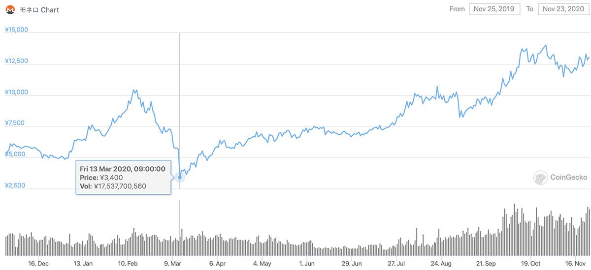2019年11月25日〜2020年11月23日 XMRのチャート(画像:CoinGecko)