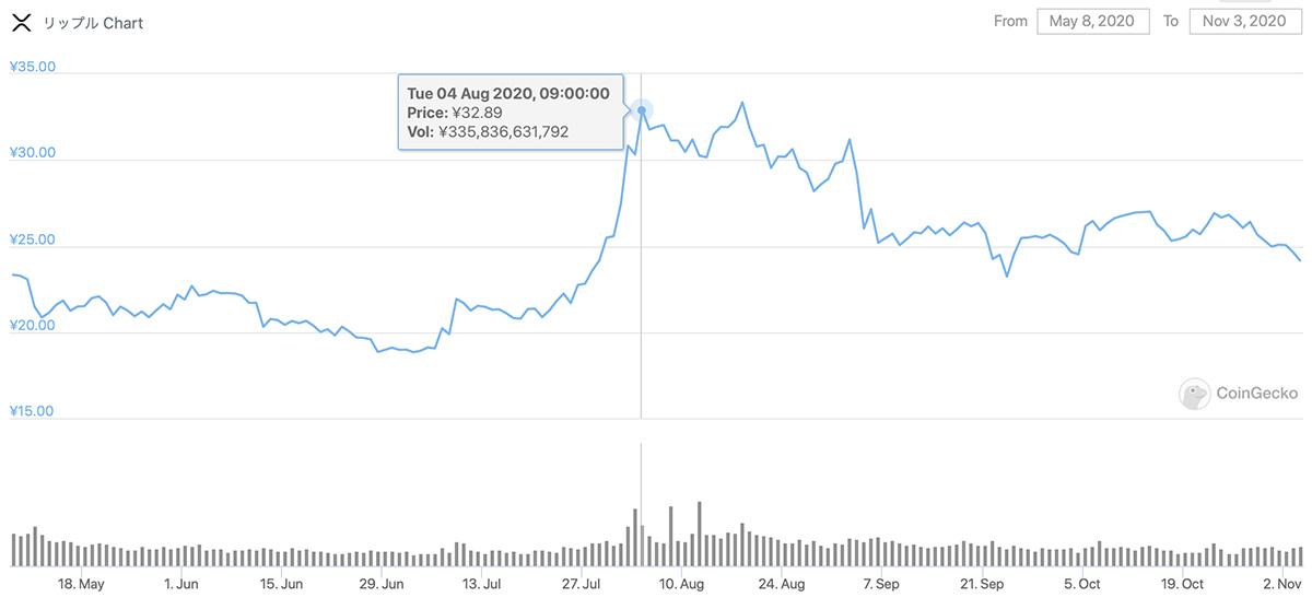 2020年5月8日〜2020年11月3日 XRPのチャート(引用:coingecko.com)
