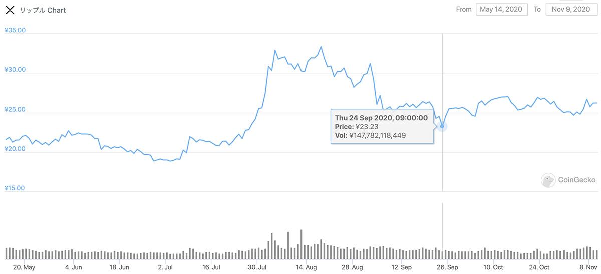 2020年5月14日〜2020年11月9日 XRPのチャート(引用:coingecko.com)