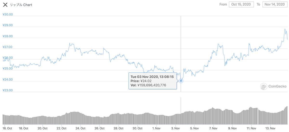 2020年10月15日〜2020年11月14日 XRPのチャート(引用:coingecko.com)