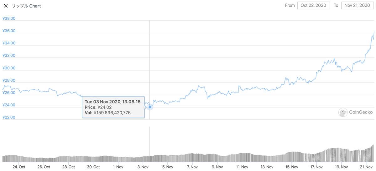 2020年10月22日〜2020年11月21日 XRPのチャート(引用:coingecko.com)