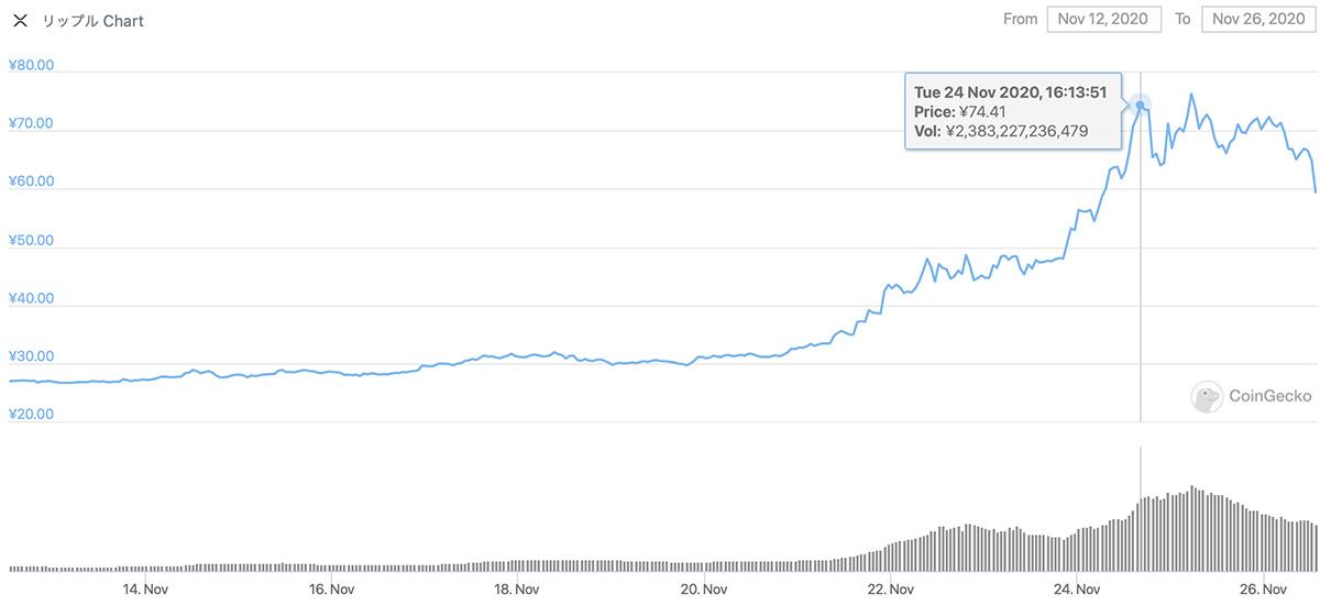 2020年11月12日〜2020年11月26日 XRPのチャート(引用:coingecko.com)