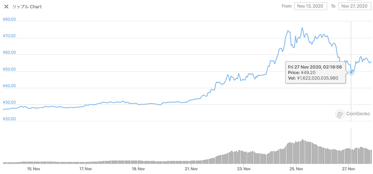 2020年11月13日〜2020年11月27日 XRPのチャート(引用:coingecko.com)