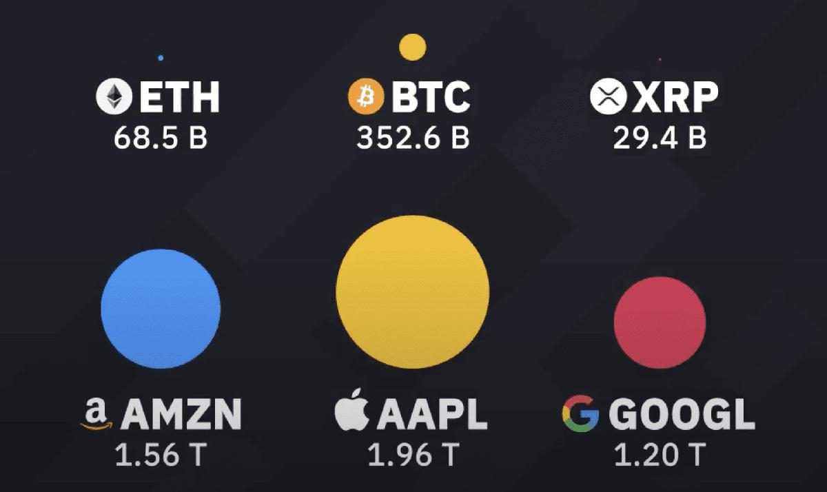 「BTC・ETH・XRP」と「AAPL・AMZN・GOOGL」の比較(画像:BINANCE)