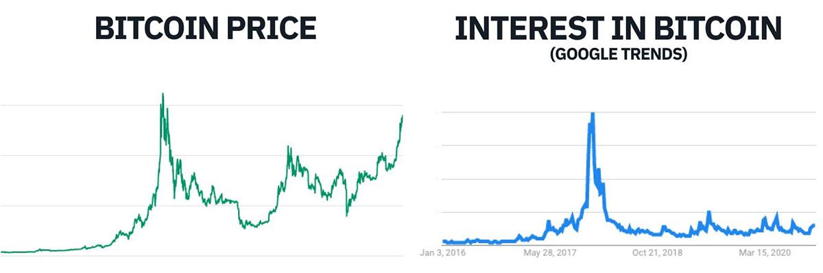「ビットコイン価格(左)」と「ビットコインへの関心(右)」の比較(画像:BINANCE)