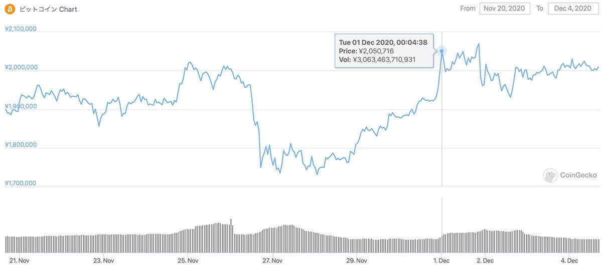 2020年11月20日〜2020年12月4日 BTCのチャート(引用:coingecko.com)