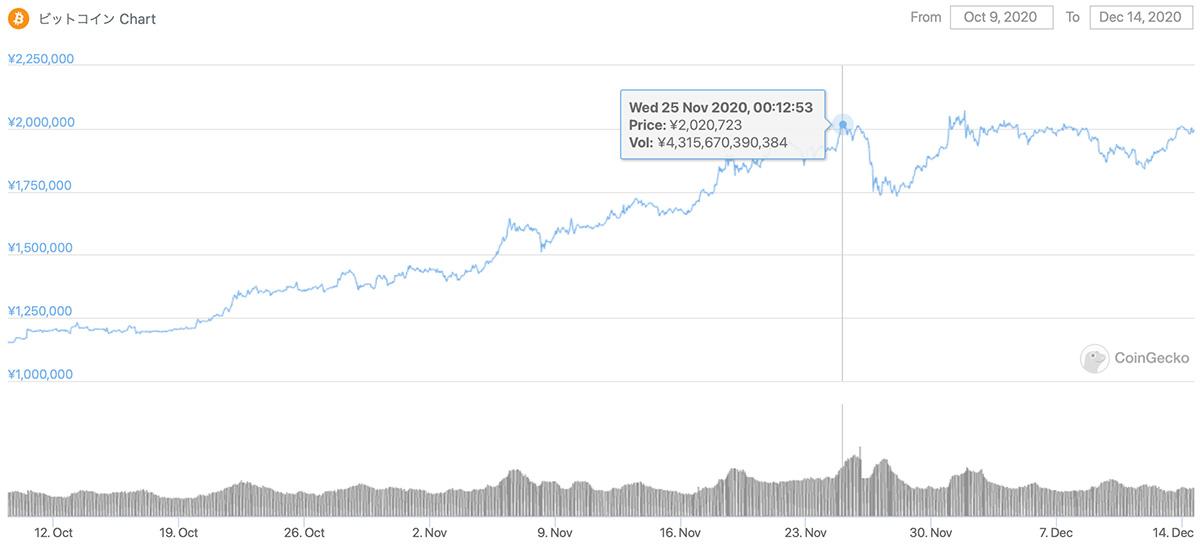 2020年10月9日〜2020年12月14日 BTCのチャート(引用:coingecko.com)