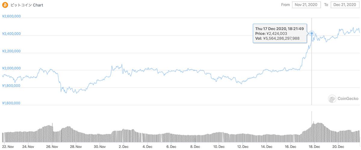 2020年11月21日〜2020年12月21日 BTCのチャート(引用:coingecko.com)