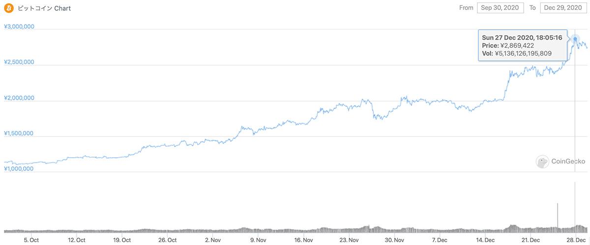 2020年9月30日〜2020年12月29日 BTCのチャート(引用:coingecko.com)