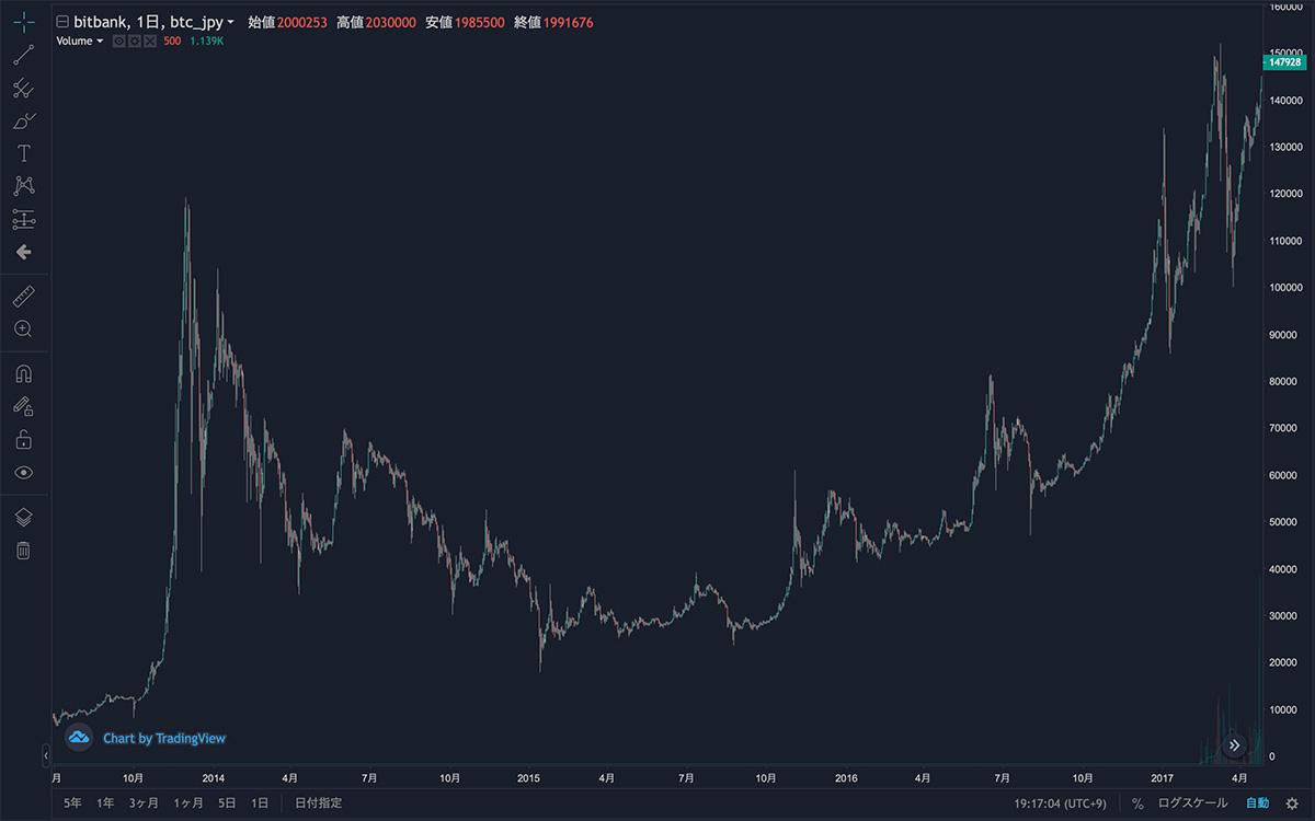 2013年6月29日〜2017年4月25日 BTC/JPYの日足チャート(画像:bitbank)