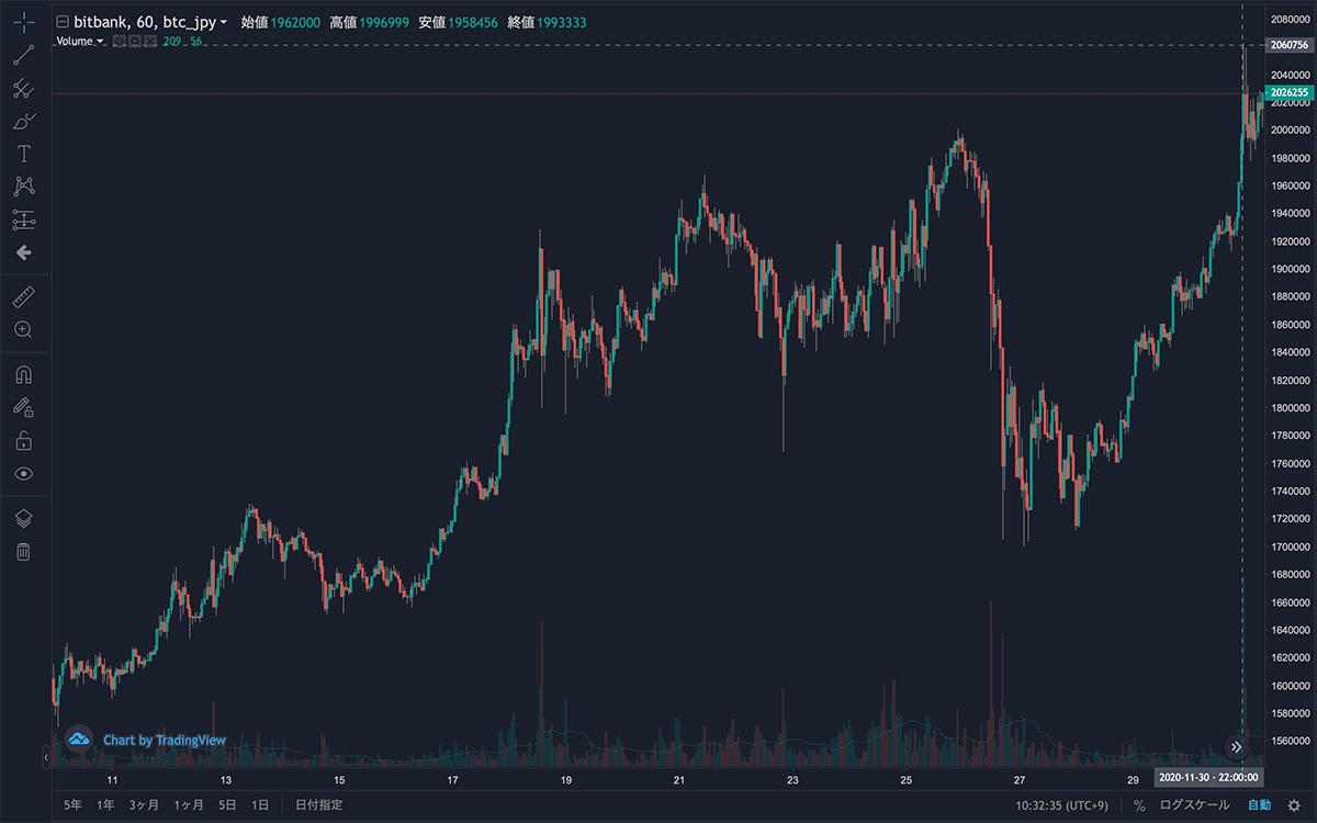 2020年11月9日〜2020年12月1日 BTC/JPYの1時間足チャート(画像:bitbank)