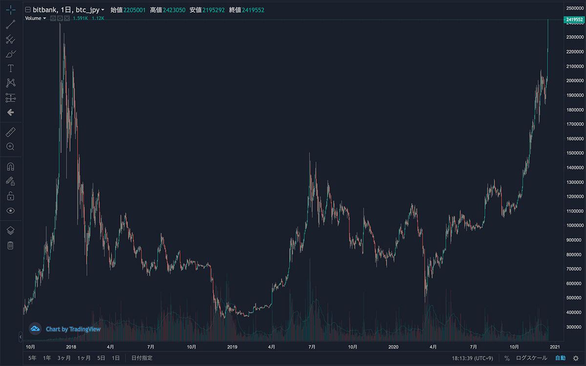 2017年9月16日〜2020年12月17日 BTC/JPYの日足チャート(画像:bitbank)