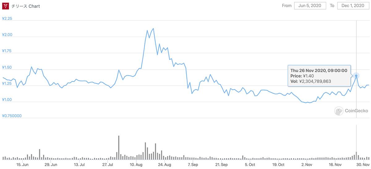 2020年6月5日〜2020年12月1日 CHZのチャート(画像:CoinGecko)