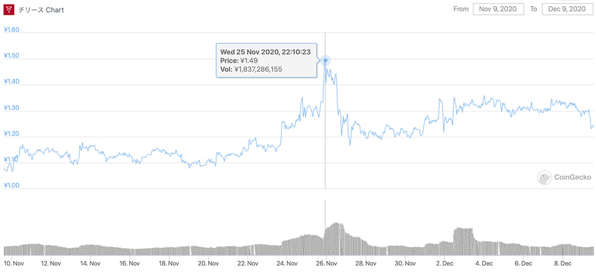 2020年11月9日〜2020年12月9日 CHZのチャート(画像:CoinGecko)