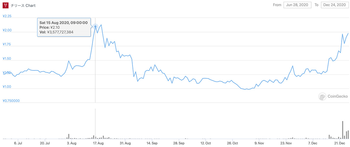 2020年7月28日〜2020年12月24日 CHZのチャート(画像:CoinGecko)