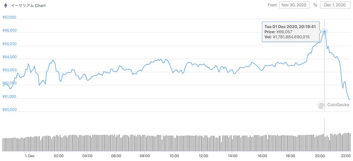 2020年11月30日〜2020年12月1日 ETHの価格推移(画像:CoinCgecko)