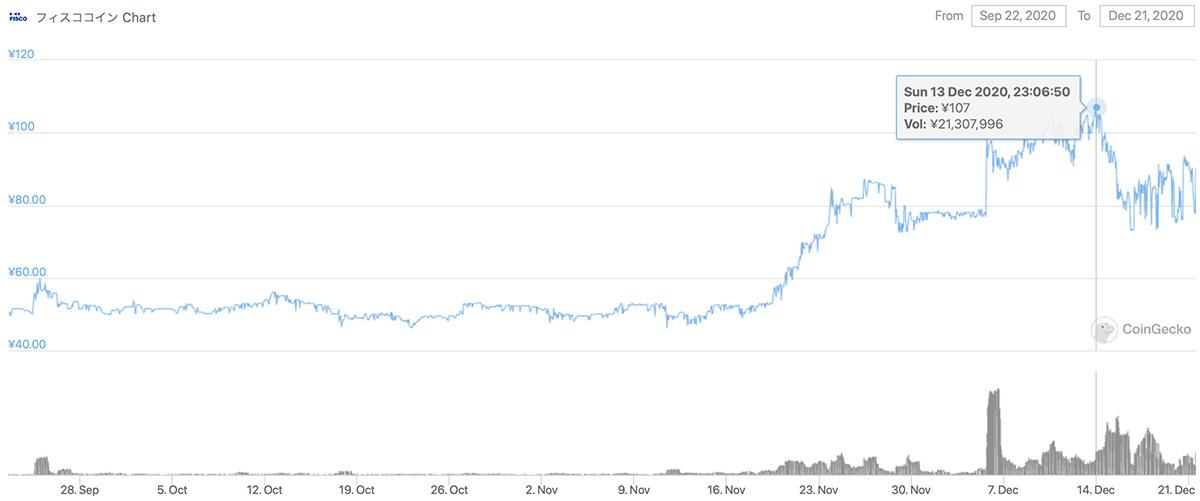2020年9月22日〜2020年12月21日 FSCCの価格チャート(画像:CoinGecko)