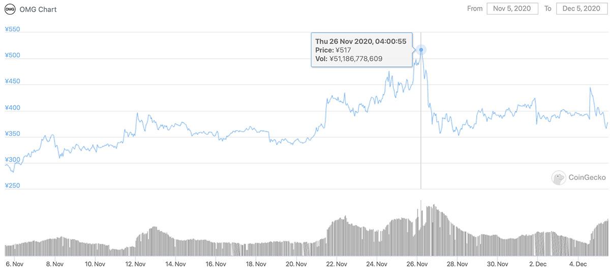 2020年11月5日〜2020年12月5日 OMGの価格チャート(画像:CoinGecko)