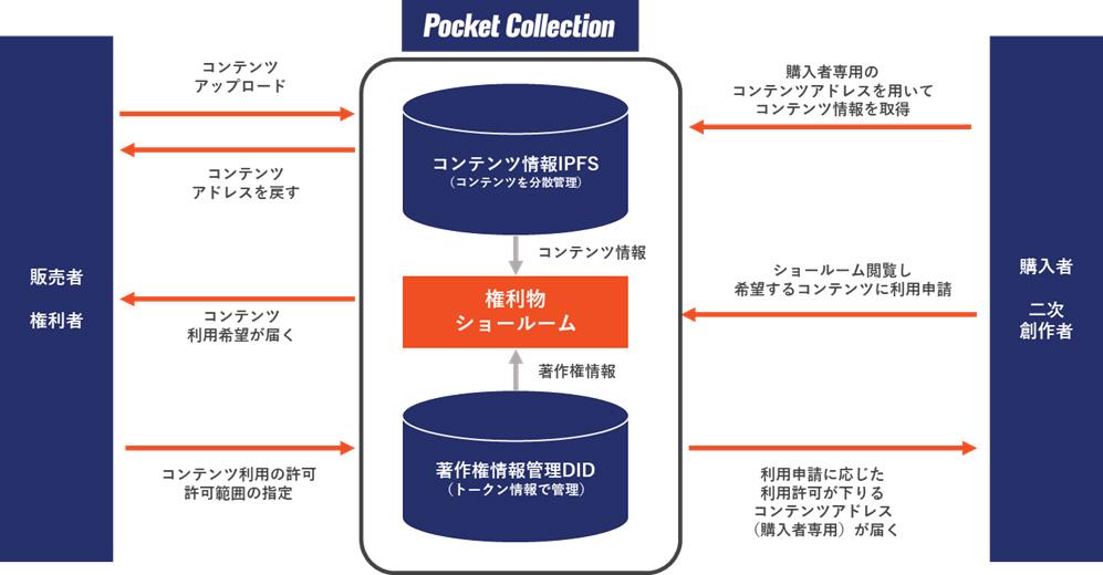 (画像:株式会社PocketRD)