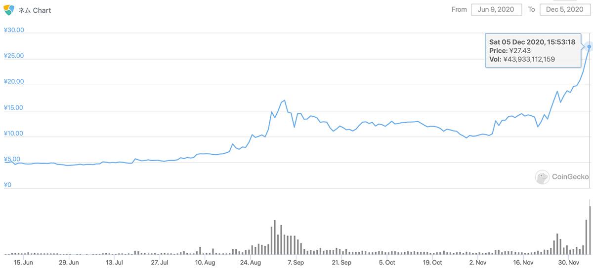 2020年6月9日〜2020年12月5日 XEMのチャート(引用:coingecko.com)