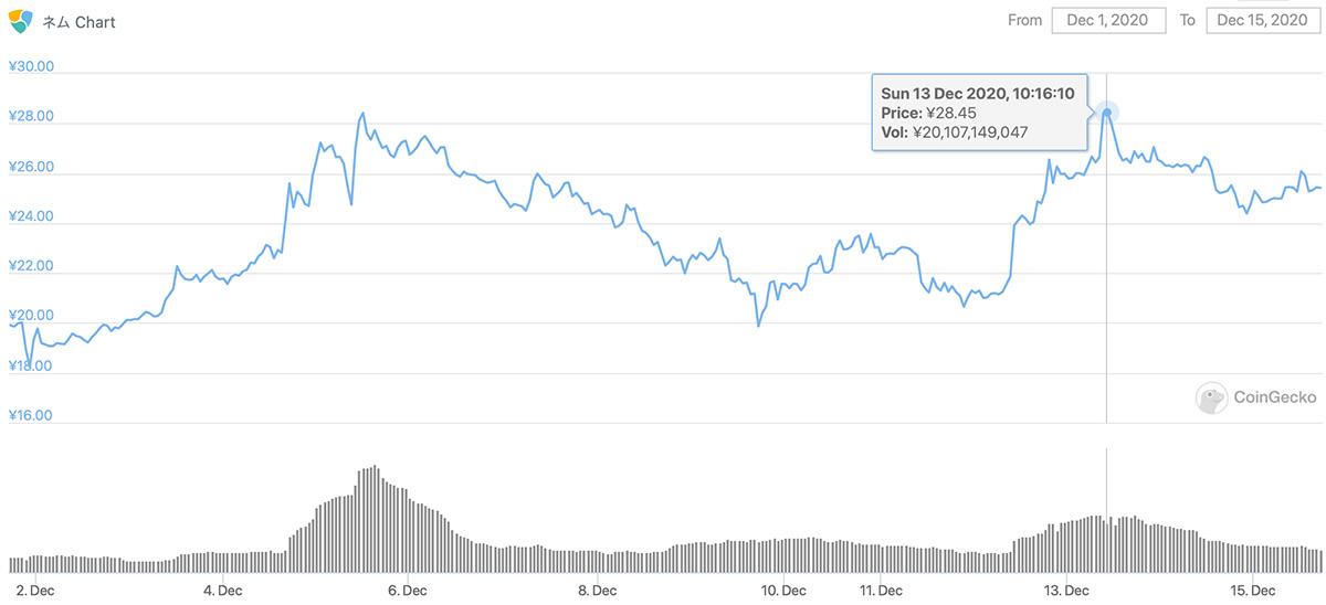 2020年12月1日〜2020年12月15日 XEMの価格チャート(画像:CoinGecko)