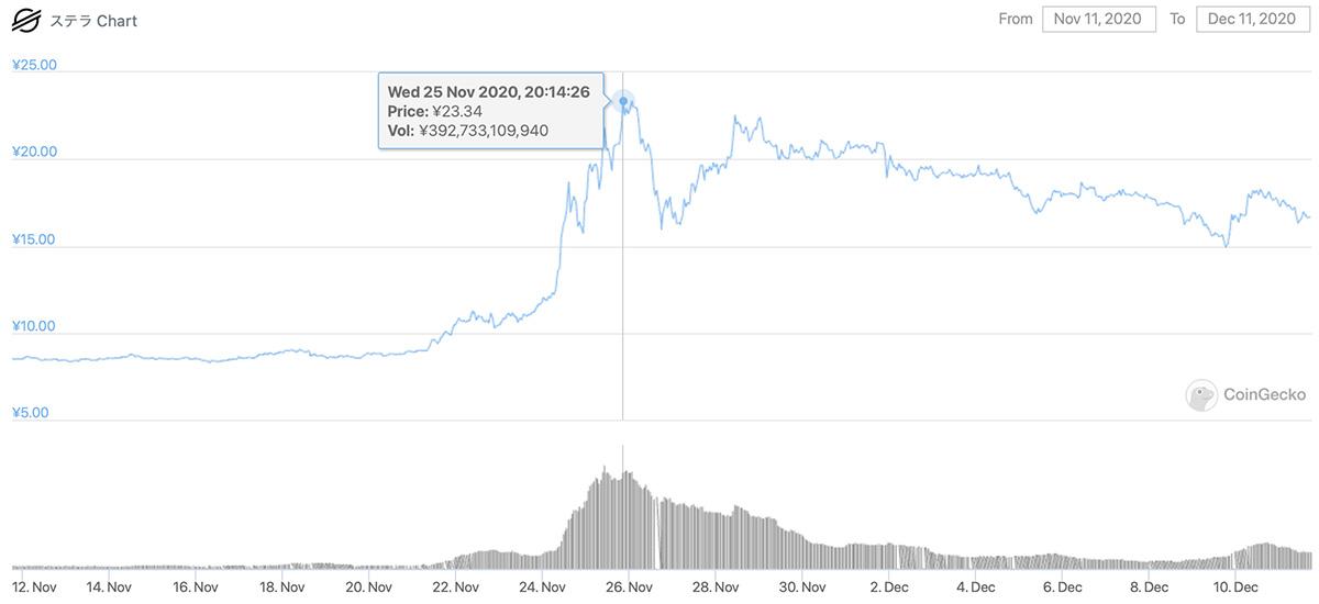 2020年11月11日〜2020年12月11日 XLMの価格チャート(画像:CoinGecko)
