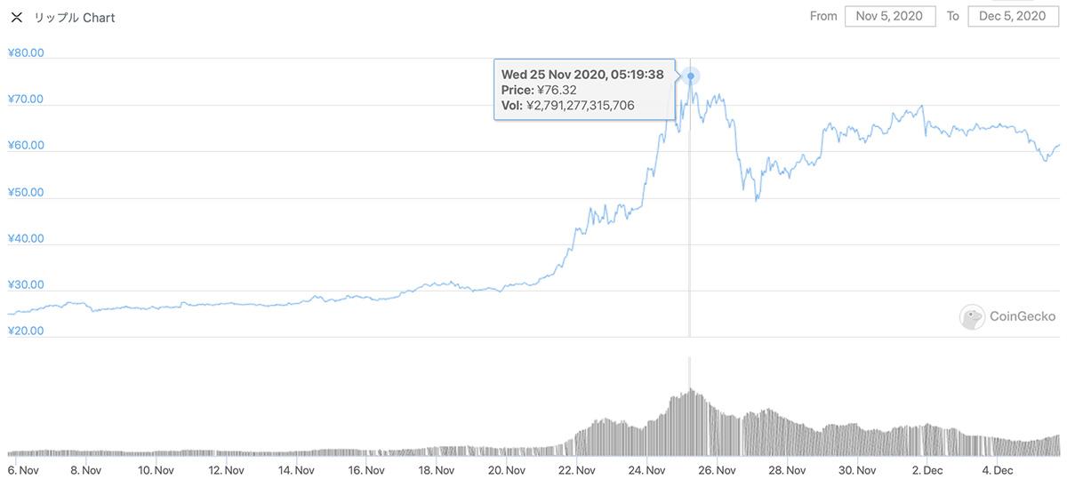 2020年11月5日〜2020年12月5日 XRPのチャート(引用:coingecko.com)