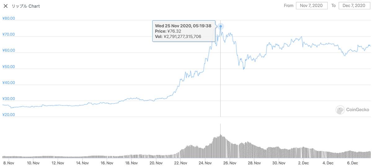 2020年11月7日〜2020年12月7日 XRPのチャート(引用:coingecko.com)